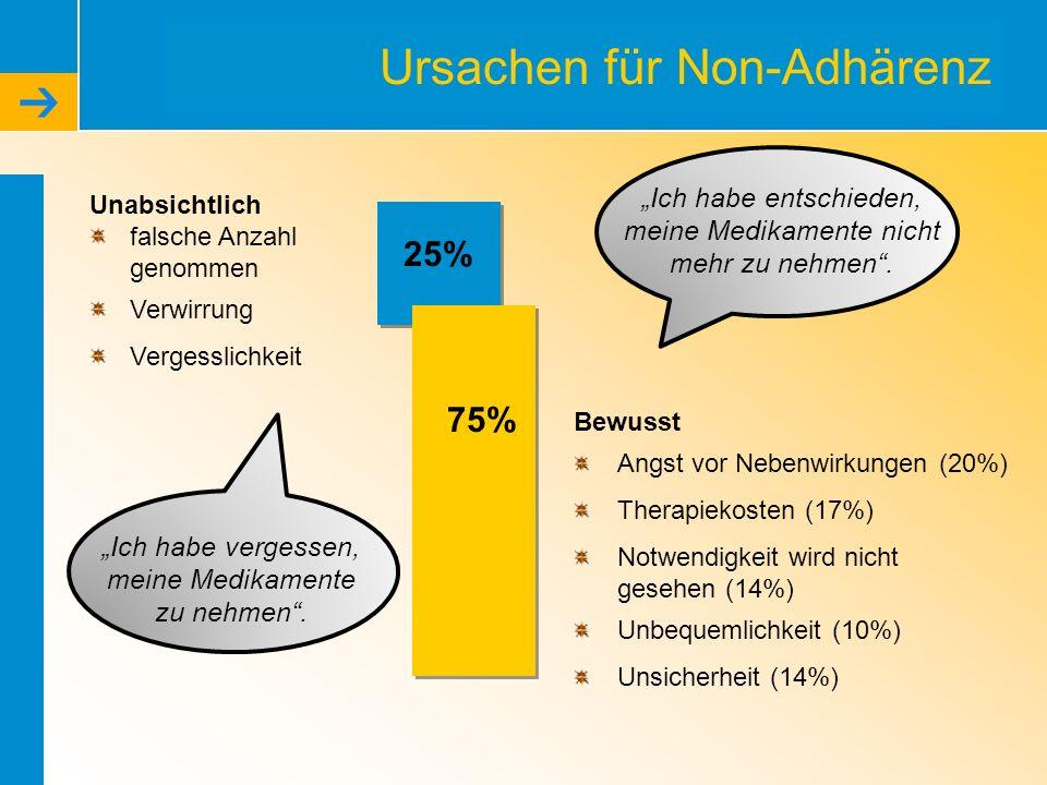 Ursachen für Non-Adhärenz Unabsichtlich falsche Anzahl genommen Verwirrung Vergesslichkeit Bewusst Angst vor Nebenwirkungen (20%) Therapiekosten (17%)