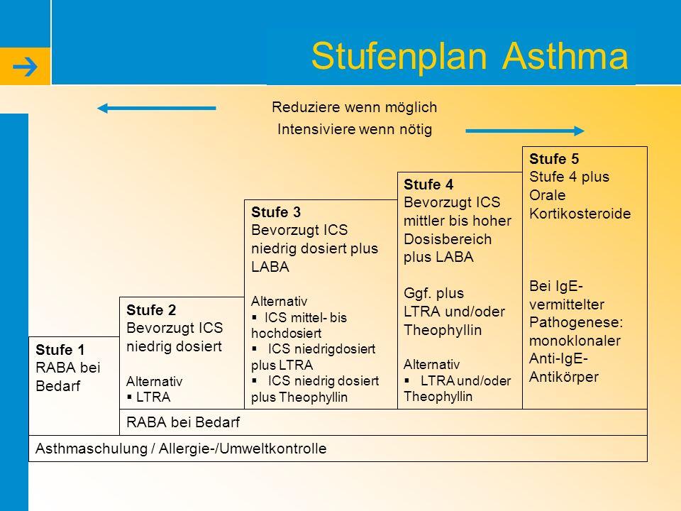 Stufenplan Asthma Stufe 5 Stufe 4 plus Orale Kortikosteroide Bei IgE- vermittelter Pathogenese: monoklonaler Anti-IgE- Antikörper Stufe 1 RABA bei Bed