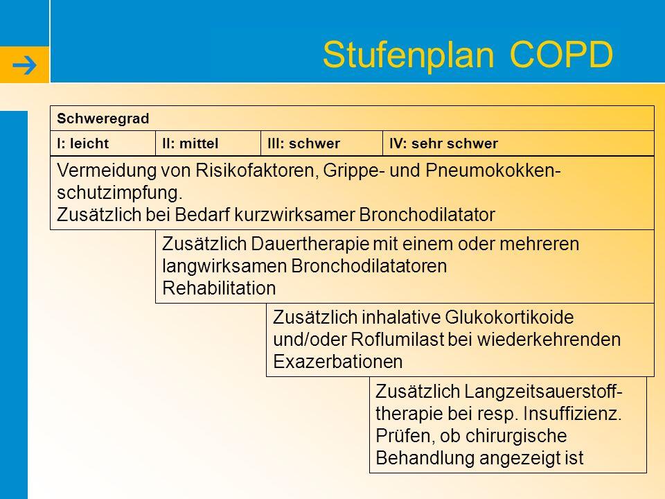 Stufenplan COPD Schweregrad I: leichtII: mittelIII: schwerIV: sehr schwer Vermeidung von Risikofaktoren, Grippe- und Pneumokokken- schutzimpfung. Zusä