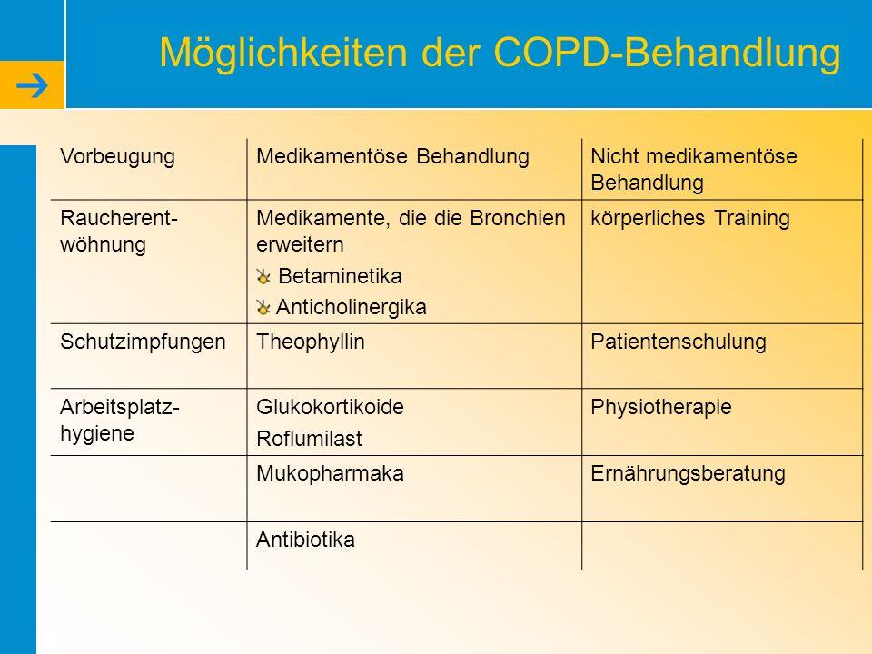 Möglichkeiten der COPD-Behandlung VorbeugungMedikamentöse BehandlungNicht medikamentöse Behandlung Raucherent- wöhnung Medikamente, die die Bronchien