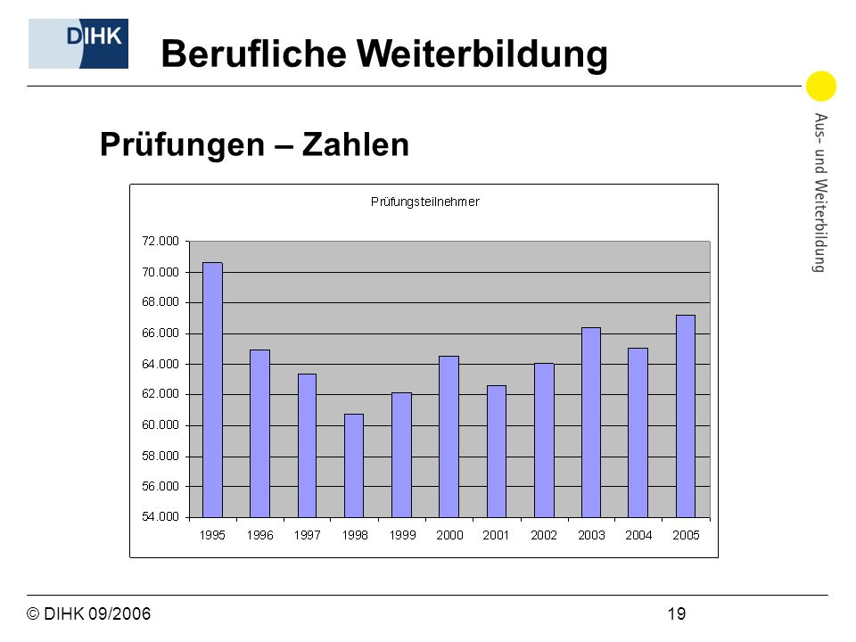 © DIHK 09/2006 19 Prüfungen – Zahlen Berufliche Weiterbildung