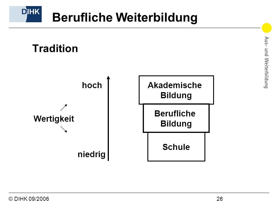 © DIHK 09/2006 26 Tradition Berufliche Weiterbildung Akademische Bildung Berufliche Bildung Schule hoch niedrig Wertigkeit
