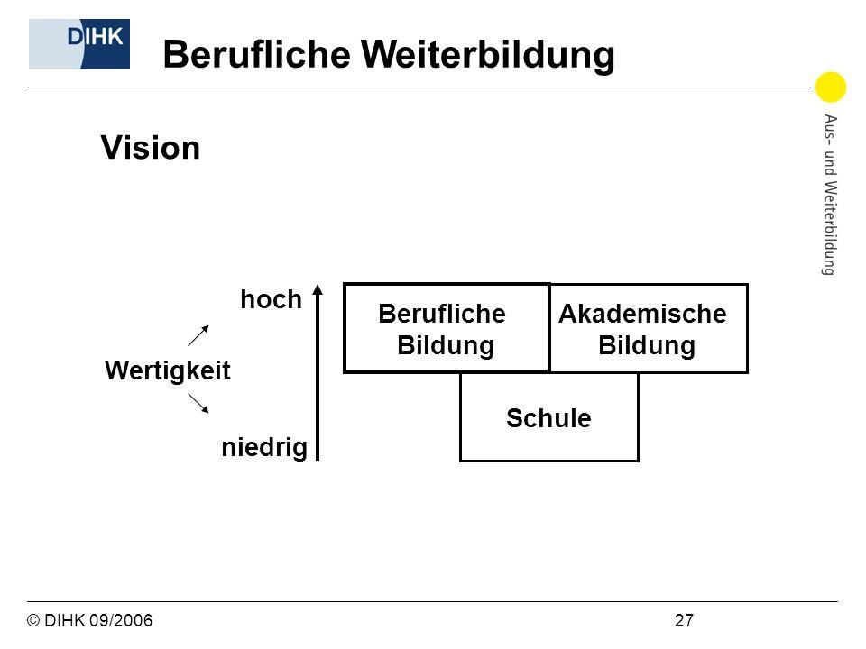© DIHK 09/2006 27 Vision Berufliche Weiterbildung Akademische Bildung Berufliche Bildung Schule hoch niedrig Wertigkeit