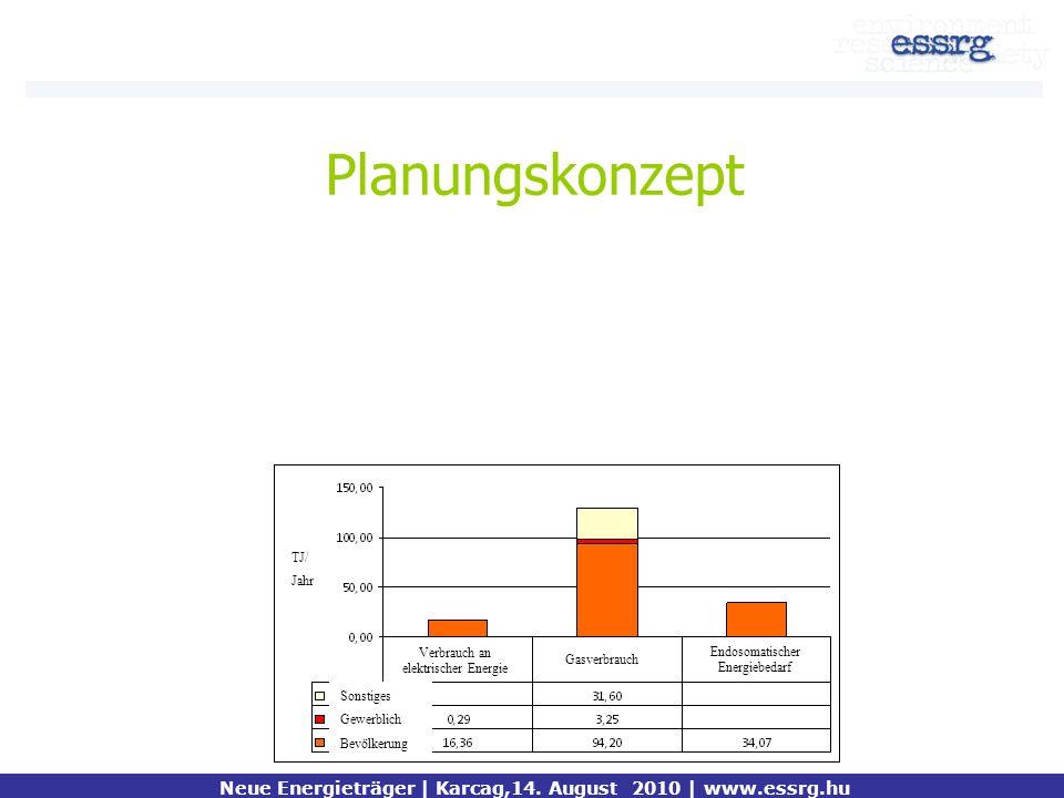 Planungskonzept Neue Energieträger | Karcag,14. August 2010 | www.essrg.hu TJ/ Jahr Sonstiges Gewerblich Bevölkerung Gasverbrauch Verbrauch an elektri
