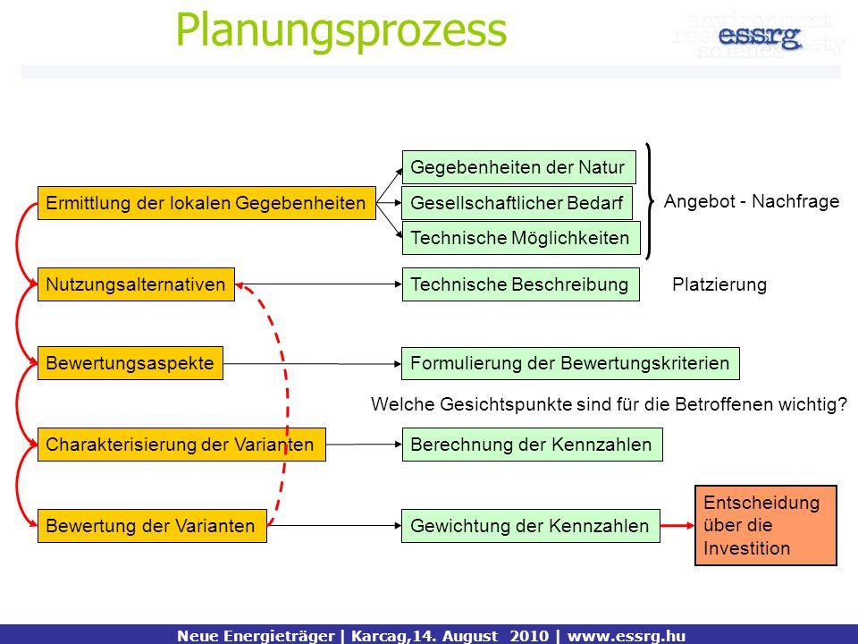 Planungsprozess Bewertung der Varianten Ermittlung der lokalen Gegebenheiten Nutzungsalternativen Bewertungsaspekte Charakterisierung der Varianten Ge