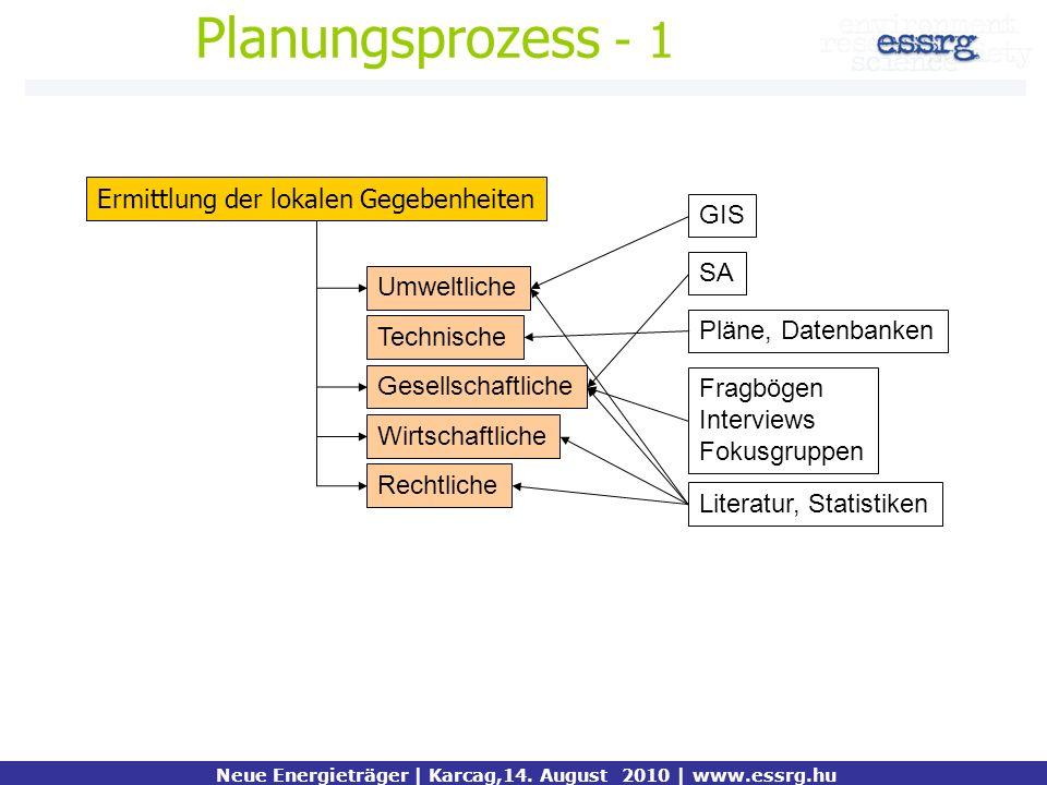 Planungsprozess - 1 Ermittlung der lokalen Gegebenheiten Umweltliche GIS SA Fragbögen Interviews Fokusgruppen Gesellschaftliche Rechtliche Wirtschaftl