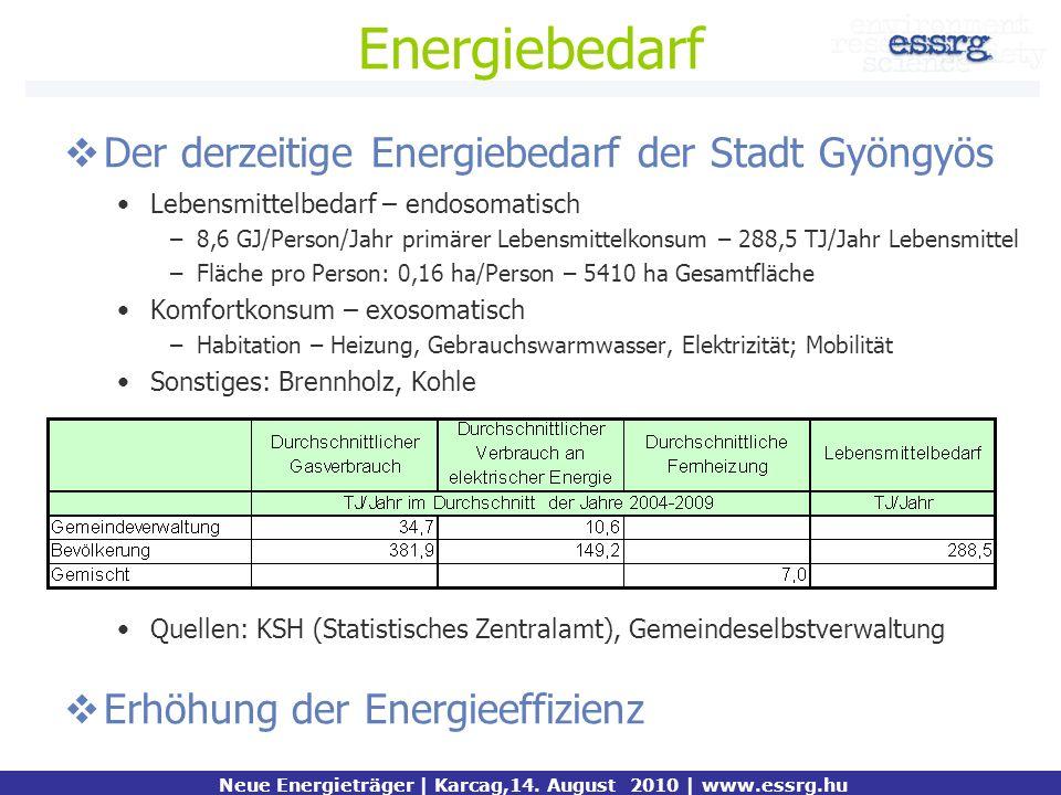 Energiebedarf Der derzeitige Energiebedarf der Stadt Gyöngyös Lebensmittelbedarf – endosomatisch –8,6 GJ/Person/Jahr primärer Lebensmittelkonsum – 288