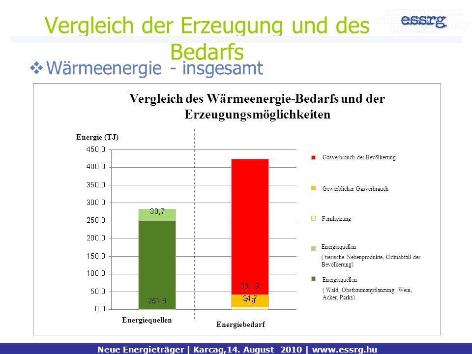 Vergleich der Erzeugung und des Bedarfs Wärmeenergie - insgesamt Neue Energieträger | Karcag,14. August 2010 | www.essrg.hu Energie (TJ) Fernheizung G