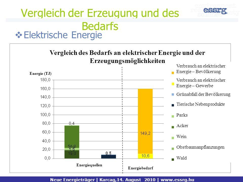 Vergleich der Erzeugung und des Bedarfs Elektrische Energie Neue Energieträger | Karcag,14. August 2010 | www.essrg.hu Vergleich des Bedarfs an elektr