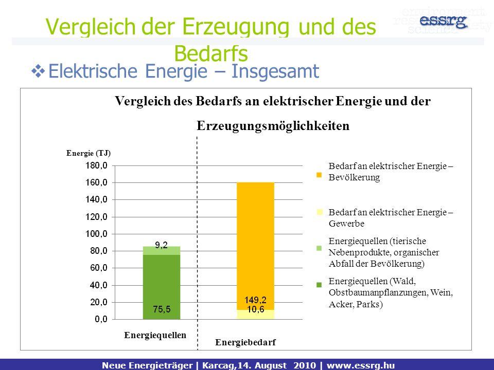 Vergleich der Erzeugung und des Bedarfs Elektrische Energie – Insgesamt összesen Neue Energieträger | Karcag,14. August 2010 | www.essrg.hu Vergleich