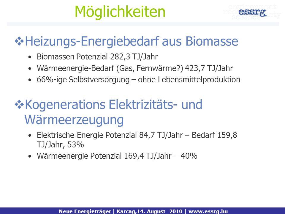 Möglichkeiten Heizungs-Energiebedarf aus Biomasse Biomassen Potenzial 282,3 TJ/Jahr Wärmeenergie-Bedarf (Gas, Fernwärme?) 423,7 TJ/Jahr 66%-ige Selbst