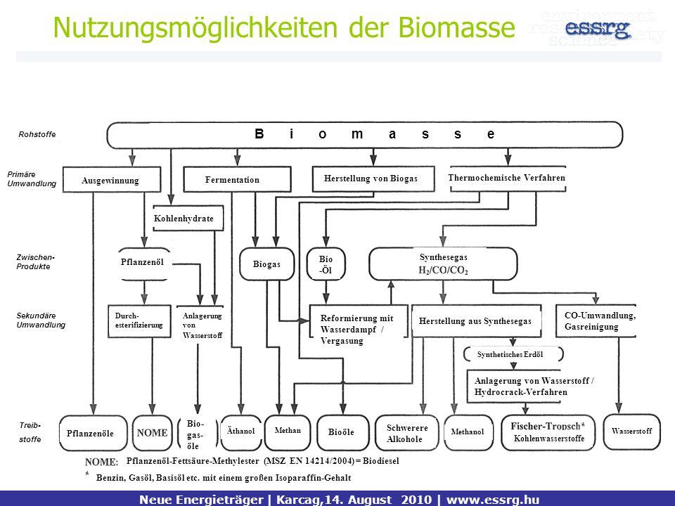 Nutzungsmöglichkeiten der Biomasse Kiemelt mondanivaló Neue Energieträger | Karcag,14. August 2010 | www.essrg.hu Rohstoffe B i o m a s s e Primäre Um