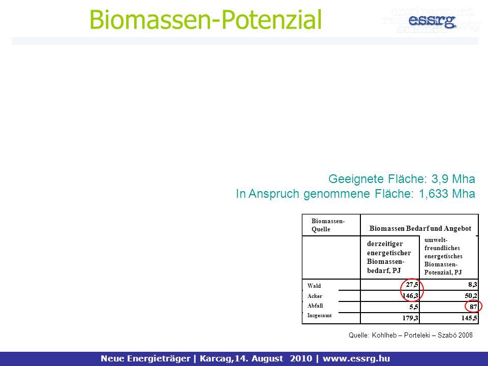 Biomassen-Potenzial Neue Energieträger | Karcag,14. August 2010 | www.essrg.hu Quelle: Kohlheb – Porteleki – Szabó 2008 Geeignete Fläche: 3,9 Mha In A
