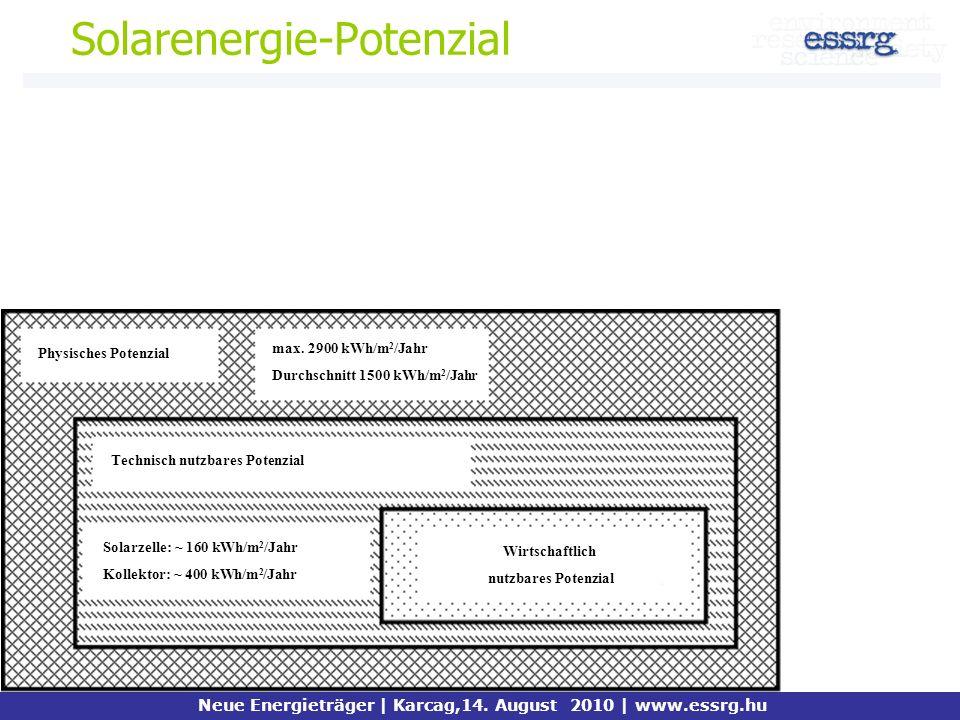 Solarenergie-Potenzial Neue Energieträger | Karcag,14. August 2010 | www.essrg.hu Physisches Potenzial Technisch nutzbares Potenzial Wirtschaftlich nu