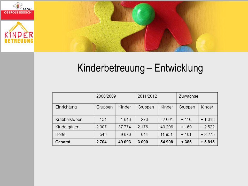 Kinderbetreuung – Entwicklung 2008/20092011/2012Zuwächse EinrichtungGruppenKinderGruppenKinderGruppenKinder Krabbelstuben 154 1.643 270 2.661 + 116+ 1