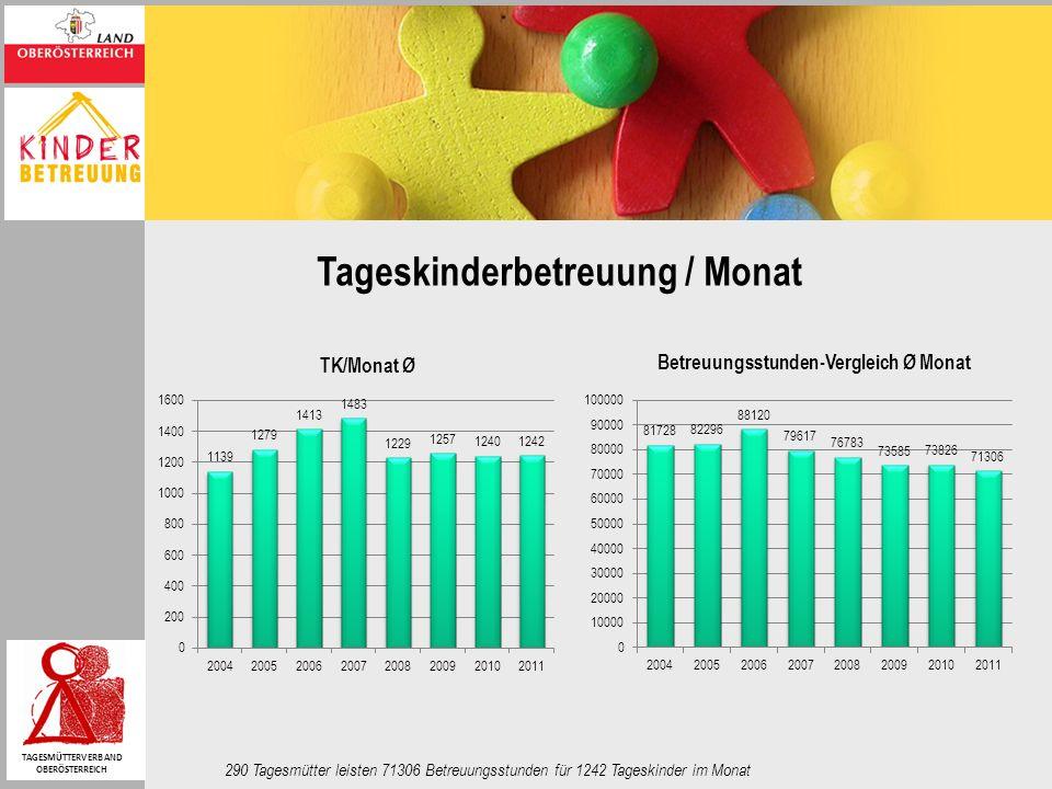 Tageskinderbetreuung / Monat 290 Tagesmütter leisten 71306 Betreuungsstunden für 1242 Tageskinder im Monat TAGESMÜTTERVERBAND OBERÖSTERREICH