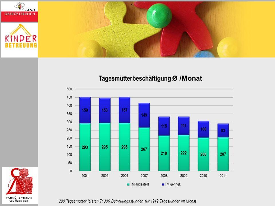 290 Tagesmütter leisten 71306 Betreuungsstunden für 1242 Tageskinder im Monat TAGESMÜTTERVERBAND OBERÖSTERREICH