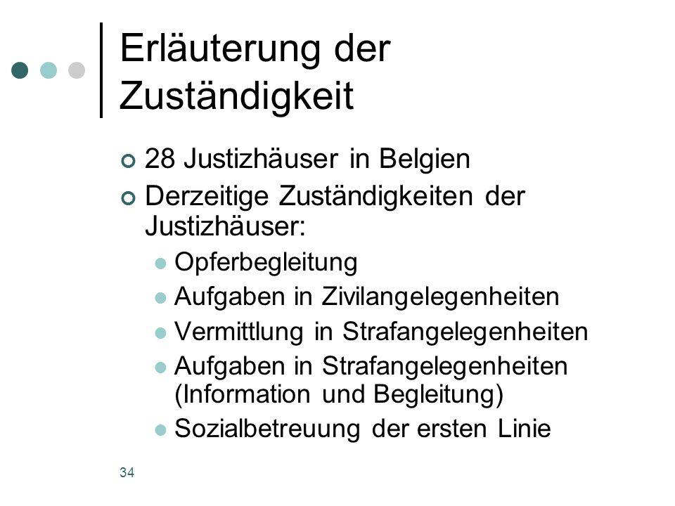 34 Erläuterung der Zuständigkeit 28 Justizhäuser in Belgien Derzeitige Zuständigkeiten der Justizhäuser: Opferbegleitung Aufgaben in Zivilangelegenheiten Vermittlung in Strafangelegenheiten Aufgaben in Strafangelegenheiten (Information und Begleitung) Sozialbetreuung der ersten Linie