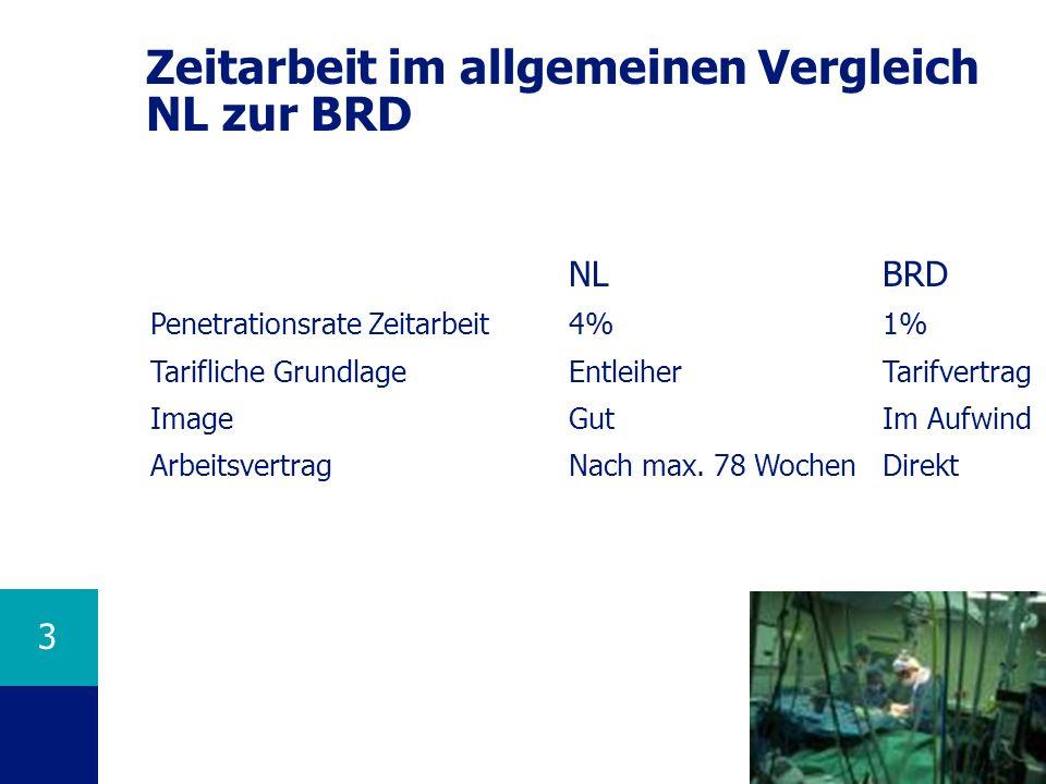 3 Zeitarbeit im allgemeinen Vergleich NL zur BRD NLBRD Penetrationsrate Zeitarbeit4%1% Tarifliche GrundlageEntleiherTarifvertrag ImageGutIm Aufwind Ar