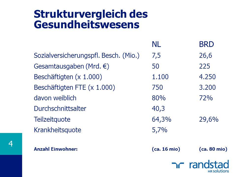 4 Strukturvergleich des Gesundheitswesens NLBRD Sozialversicherungspfl. Besch. (Mio.)7,526,6 Gesamtausgaben (Mrd. )50225 Beschäftigten (x 1.000)1.1004