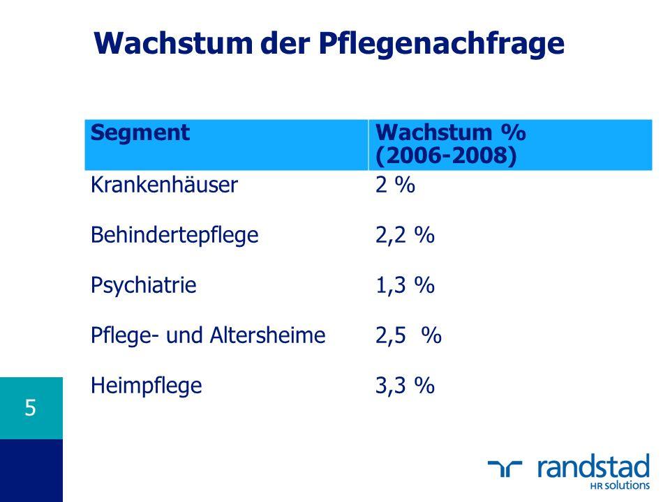 5 Wachstum der Pflegenachfrage SegmentWachstum % (2006-2008) Krankenhäuser2 % Behindertepflege2,2 % Psychiatrie1,3 % Pflege- und Altersheime2,5 % Heimpflege3,3 %