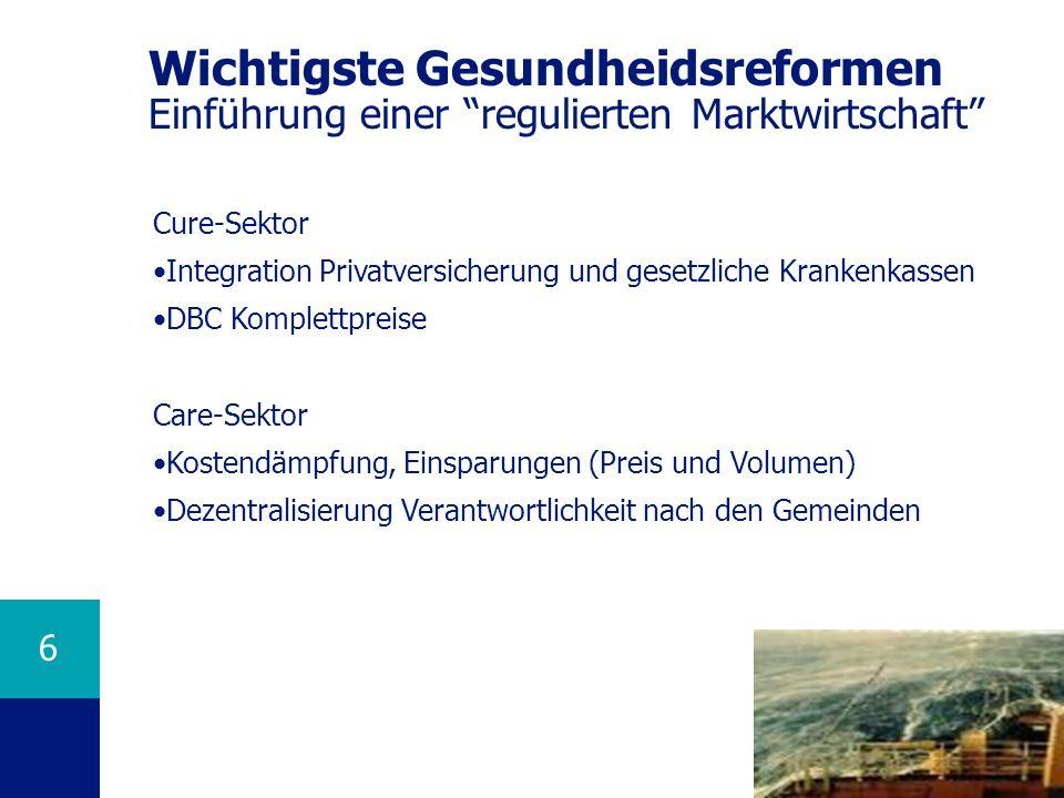 6 Wichtigste Gesundheidsreformen Einführung einer regulierten Marktwirtschaft Cure-Sektor Integration Privatversicherung und gesetzliche Krankenkassen DBC Komplettpreise Care-Sektor Kostendämpfung, Einsparungen (Preis und Volumen) Dezentralisierung Verantwortlichkeit nach den Gemeinden
