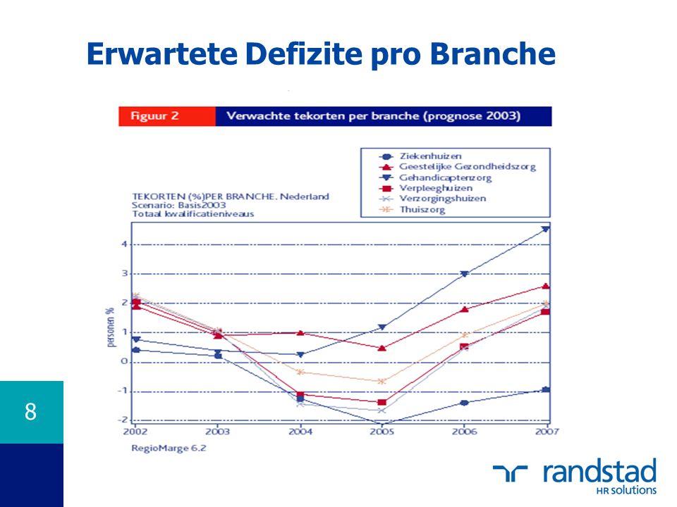 8 Erwartete Defizite pro Branche