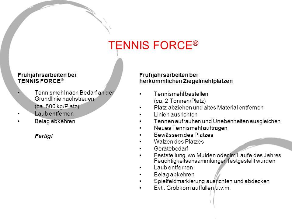 TENNIS FORCE ® Frühjahrsarbeiten bei herkömmlichen Ziegelmehlplätzen Tennismehl bestellen (ca. 2 Tonnen/Platz) Platz abziehen und altes Material entfe