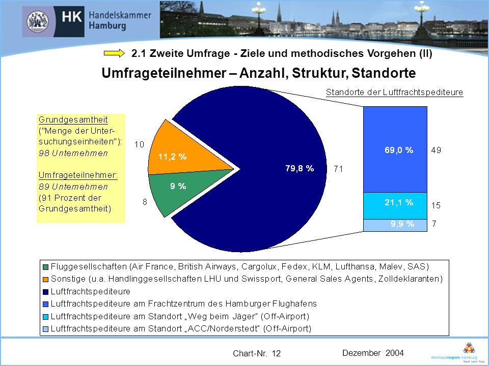 Dezember 2004 Chart-Nr. 12 Umfrageteilnehmer – Anzahl, Struktur, Standorte 2.1 Zweite Umfrage - Ziele und methodisches Vorgehen (II)