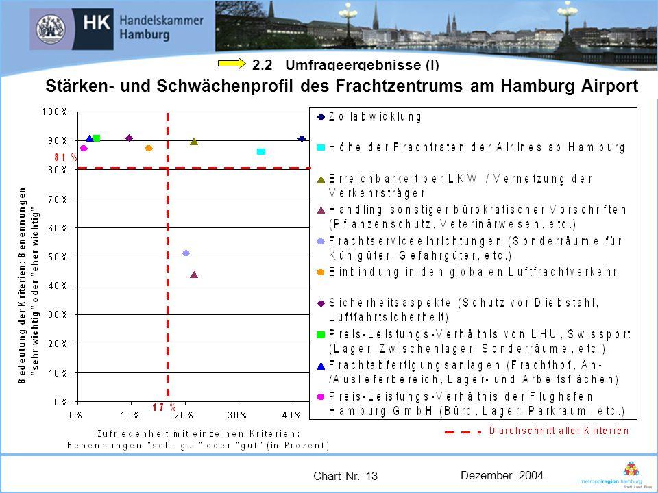 Dezember 2004 Chart-Nr. 13 2.2 Umfrageergebnisse (I) Stärken- und Schwächenprofil des Frachtzentrums am Hamburg Airport