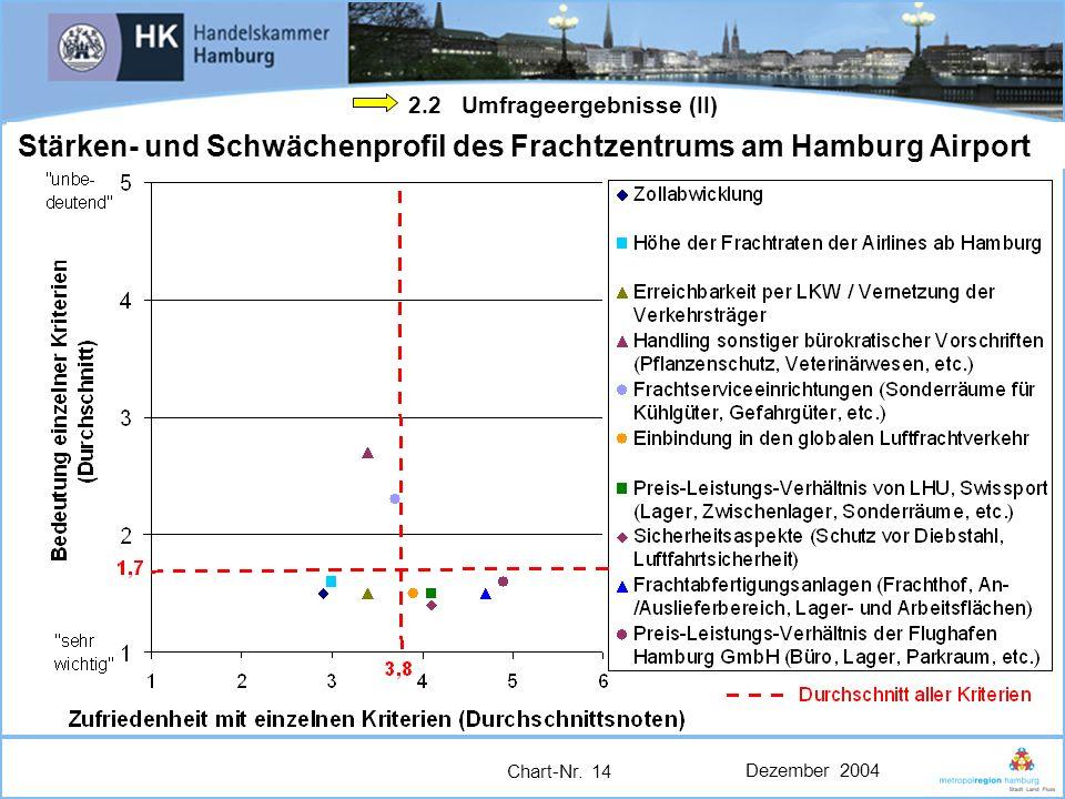 Dezember 2004 Chart-Nr. 14 2.2 Umfrageergebnisse (II) Stärken- und Schwächenprofil des Frachtzentrums am Hamburg Airport