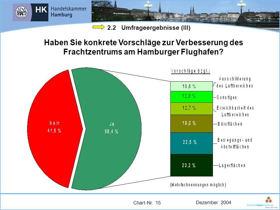 Dezember 2004 Chart-Nr. 15 2.2 Umfrageergebnisse (III) Haben Sie konkrete Vorschläge zur Verbesserung des Frachtzentrums am Hamburger Flughafen?