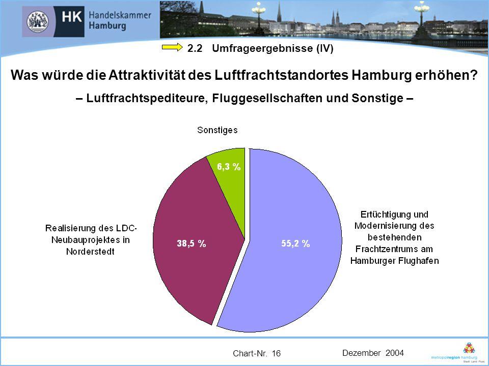 Dezember 2004 Chart-Nr. 16 2.2 Umfrageergebnisse (IV) Was würde die Attraktivität des Luftfrachtstandortes Hamburg erhöhen? – Luftfrachtspediteure, Fl