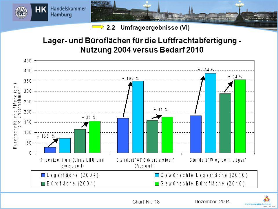 Dezember 2004 Chart-Nr. 18 2.2 Umfrageergebnisse (VI) Lager- und Büroflächen für die Luftfrachtabfertigung - Nutzung 2004 versus Bedarf 2010