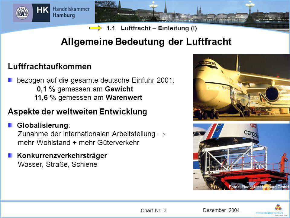 Dezember 2004 Chart-Nr. 3 Fotos: Flughafen Hamburg GmbH Allgemeine Bedeutung der Luftfracht Luftfrachtaufkommen bezogen auf die gesamte deutsche Einfu