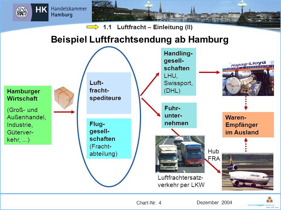 Dezember 2004 Chart-Nr. 4 Beispiel Luftfrachtsendung ab Hamburg Hamburger Wirtschaft (Groß- und Außenhandel, Industrie, Güterver- kehr,...) Handling-