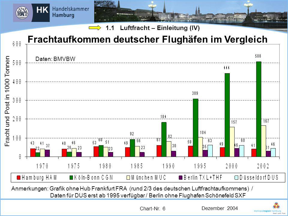 Dezember 2004 Chart-Nr. 6 Frachtaufkommen deutscher Flughäfen im Vergleich Daten: BMVBW Anmerkungen: Grafik ohne Hub Frankfurt FRA (rund 2/3 des deuts