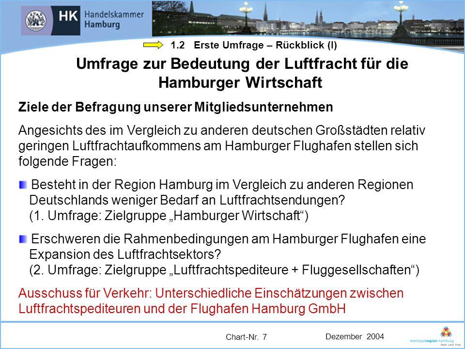 Dezember 2004 Chart-Nr. 7 Umfrage zur Bedeutung der Luftfracht für die Hamburger Wirtschaft Ziele der Befragung unserer Mitgliedsunternehmen Angesicht