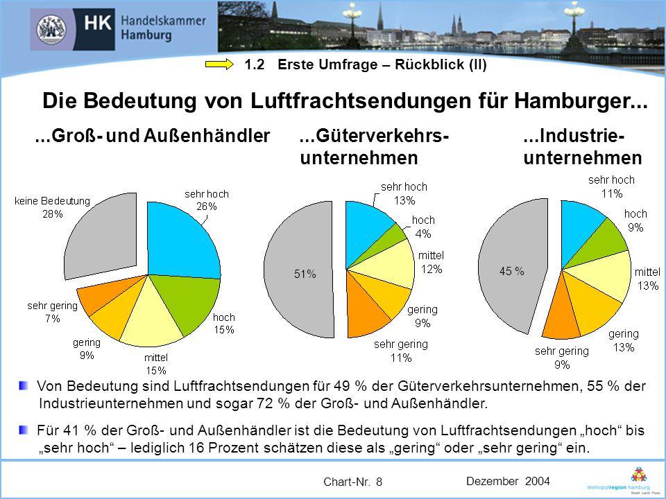 Dezember 2004 Chart-Nr. 8 Die Bedeutung von Luftfrachtsendungen für Hamburger......Groß- und Außenhändler...Güterverkehrs-...Industrie- unternehmen un