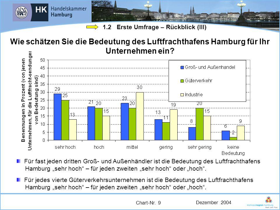 Dezember 2004 Chart-Nr. 9 Wie schätzen Sie die Bedeutung des Luftfrachthafens Hamburg für Ihr Unternehmen ein? Für fast jeden dritten Groß- und Außenh