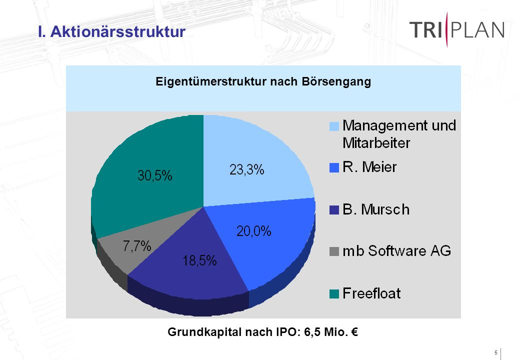 5 I. Aktionärsstruktur Eigentümerstruktur nach Börsengang Grundkapital nach IPO: 6,5 Mio.
