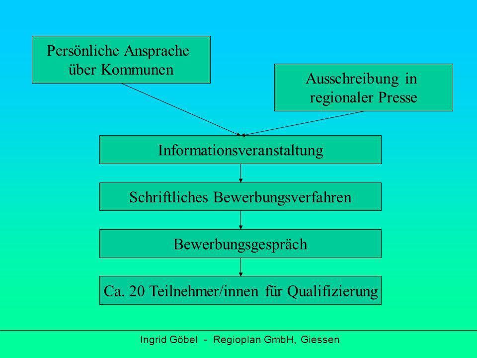 Anbindung der Führer/innen und Nachhaltigkeit Ingrid Göbel - Regioplan GmbH, Giessen Qualifizierung mit Zertifikat Arbeitsgemeinschaft Zentrale Buchungsstelle Führung