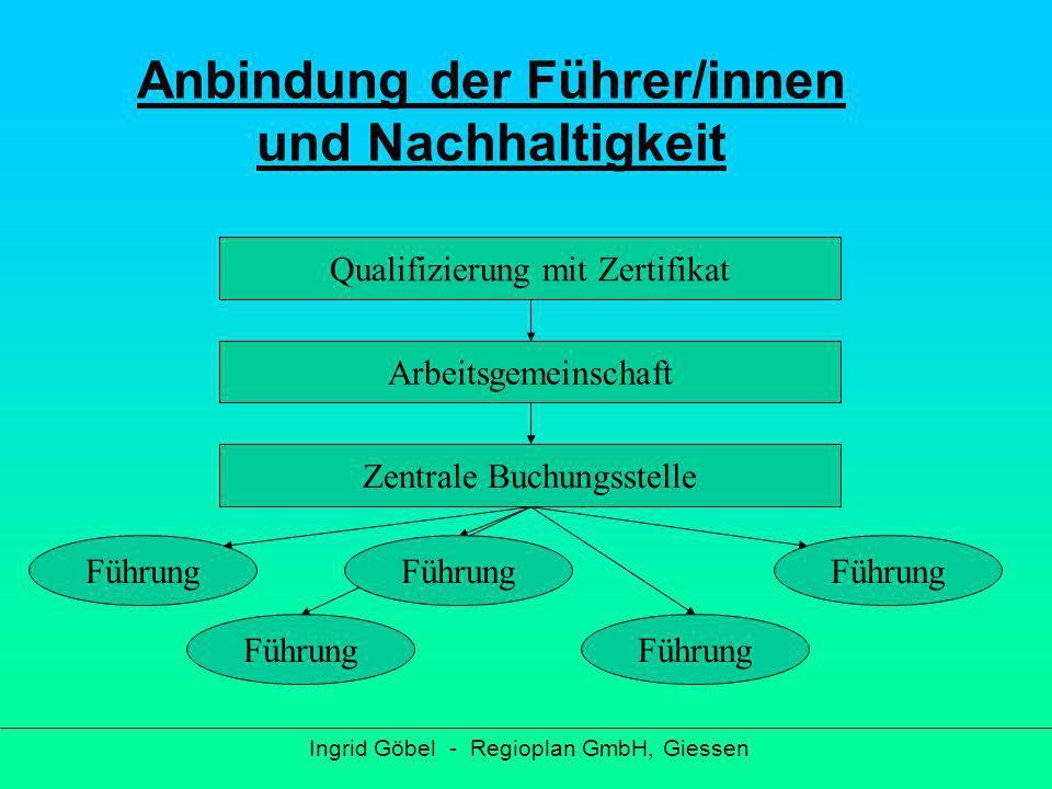 Ingrid Göbel - Regioplan GmbH, Giessen Arbeitsgemeinschaft Ideenaustausch Intensiver Kontakt zur Buchungszentrale Einkommen für Führer/innen Werbemaßnahmen Kontinuierliche Ausarbeitung neuer Führungen
