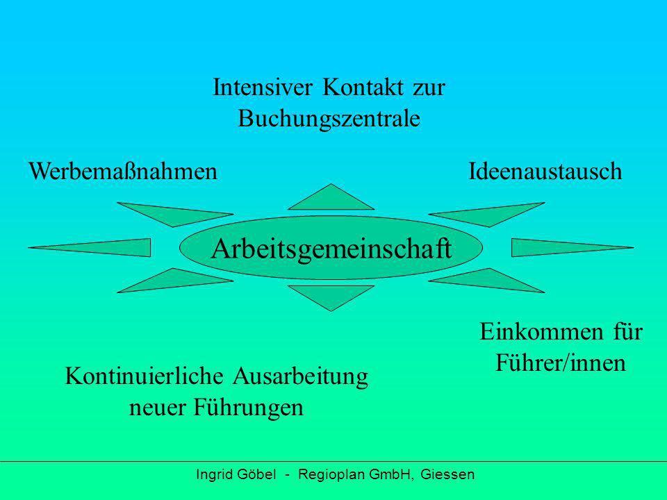 Ausbildung Ingrid Göbel - Regioplan GmbH, Giessen Dauer 6 Monate Wochenabende, Samstage, Wochenendseminare Theorie / Praxis Lehrinhalte