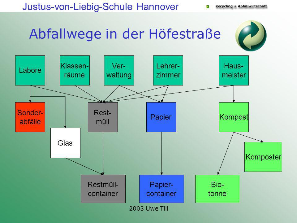 Justus-von-Liebig-Schule Hannover 2003 Uwe Till Abfallwege in der Höfestraße Klassen- räume Labore Ver- waltung Lehrer- zimmer Haus- meister Rest- mül