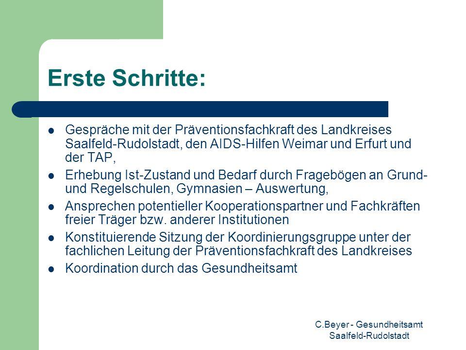 C.Beyer - Gesundheitsamt Saalfeld-Rudolstadt Erste Schritte: Gespräche mit der Präventionsfachkraft des Landkreises Saalfeld-Rudolstadt, den AIDS-Hilf