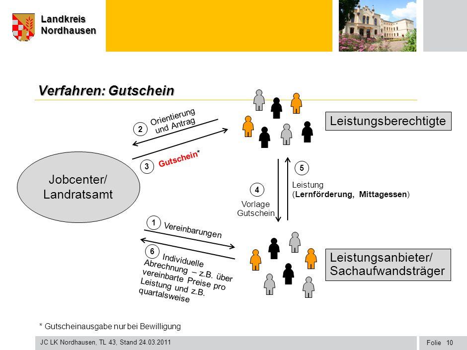 Seite Landkreis Nordhausen Folie JC LK Nordhausen, TL 43, Stand 24.03.2011 LandkreisNordhausen Verfahren: Gutschein Gutschein* Leistungsberechtigte Le
