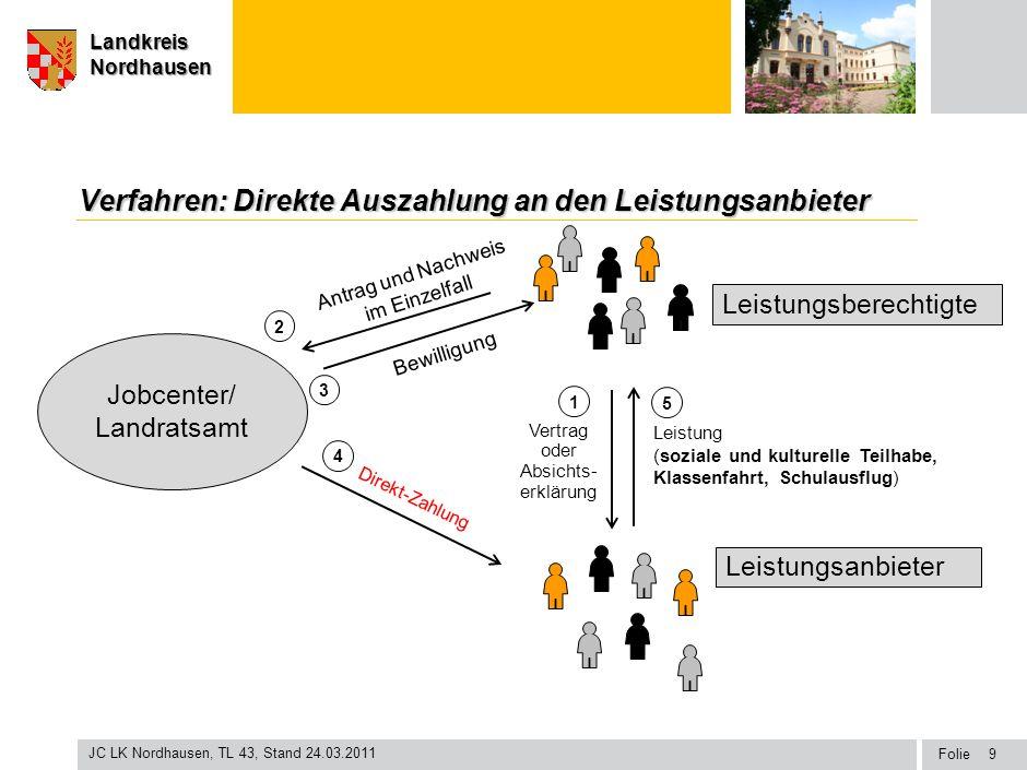 Seite Landkreis Nordhausen Folie JC LK Nordhausen, TL 43, Stand 24.03.2011 LandkreisNordhausen Jobcenter Leistungsberechtigte Leistungsanbieter Vertra