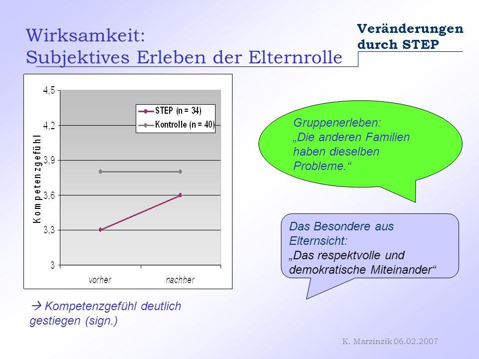 K. Marzinzik 06.02.2007 Wirksamkeit: Subjektives Erleben der Elternrolle Veränderungen durch STEP Kompetenzgefühl deutlich gestiegen (sign.) Gruppener