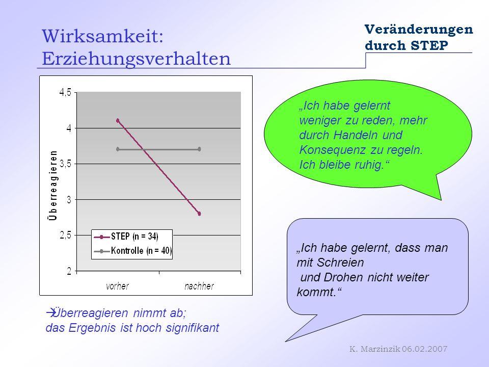 K. Marzinzik 06.02.2007 Veränderungen durch STEP Wirksamkeit: Erziehungsverhalten Überreagieren nimmt ab; das Ergebnis ist hoch signifikant Ich habe g